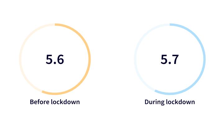 Energy levels during lockdown